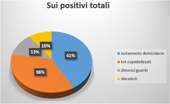 sui positivi